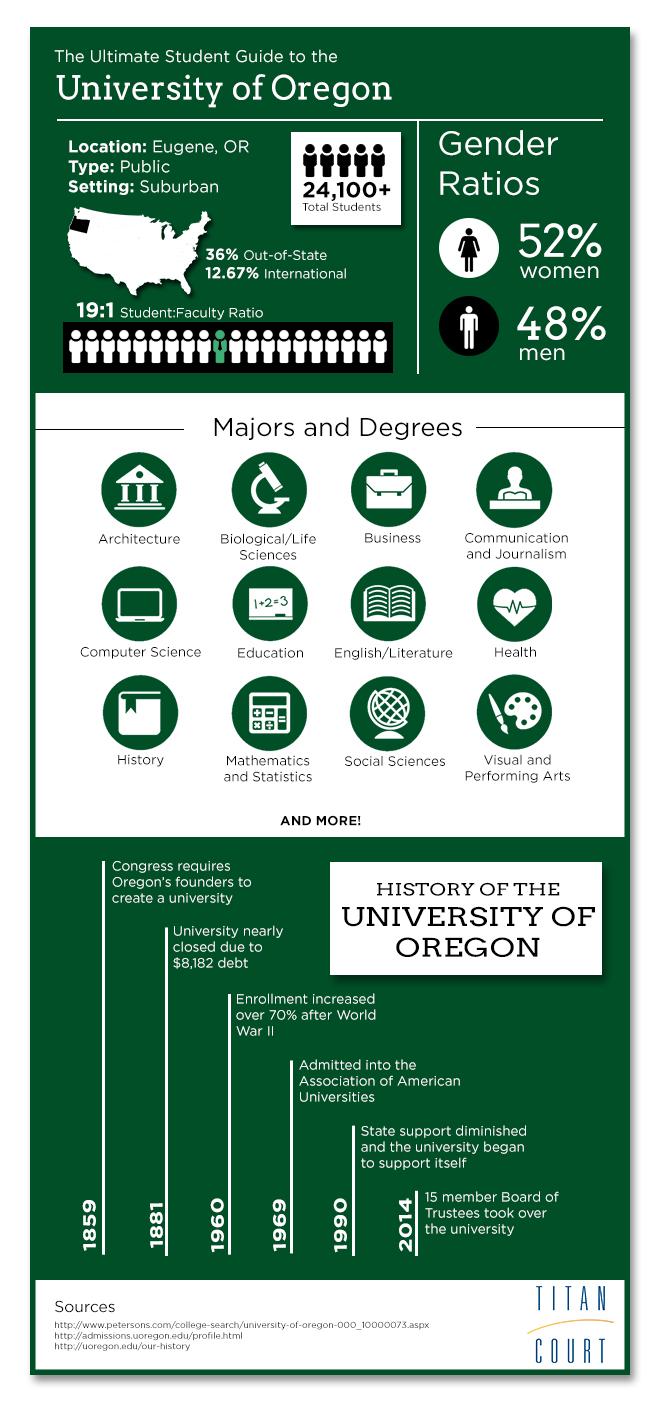 university-of-oregon-infographic